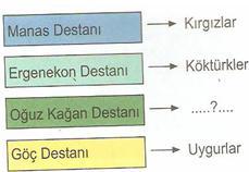 6.sınıf sosyal bılgıler ıpek yolunda turkler testlerı 3