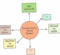 6.sınıf sosyal bılgıler demokrası seruvenı testlerı 1