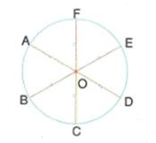 7-sinif-cember-ve-daire-konu-anlatimi-1