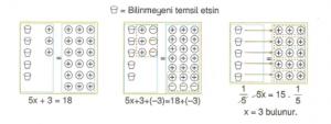 7-sinif-denklemler-konu-anlatimi-1