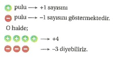 7-sinif-tam-sayilar-konu-anlatimi-4