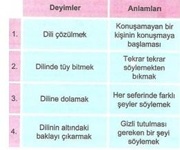 8.Sınıf Turkçe Deyımler Testi Çöz 1