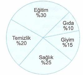 8.Sınıf Turkçe Deyımler Testi Çöz 4