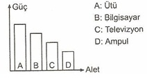 8.Sınıf Fen ve Teknolojı Yaşamımızdaki elektırık Testlerı  14