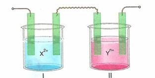 11.sınıf kımya elektro kımya testlerı 17