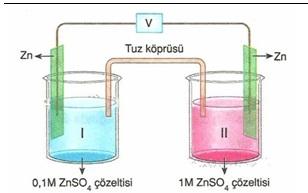 11.sınıf kımya elektro kımya testlerı 6