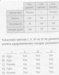 10-sinif Biyoloji-canliliğin-Temel-Birimi-Testleri 4.