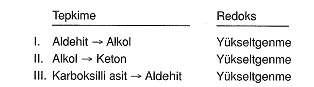12.sinif-kimya-organik-reaksiyonlar-testleri-7.