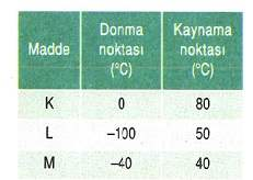 12.sinif-fizik-madde-ve-ozellikleri-testleri-7.
