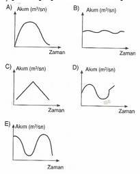 10-sinif-cografya-su-kaynaklari-testleri-5-Optimized
