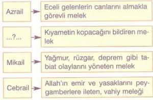 7-sinif-sosyal-bilgiler-din-kulturu-ve-ahlak-bilgisi-testleri-1