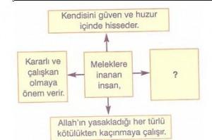 7-sinif-sosyal-bilgiler-din-kulturu-ve-ahlak-bilgisi-testleri-5