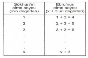 6-sinif-matematik-cebirsel-ifadeler-2