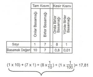 6-sinif-matematik-ondalik-gosterimleri-cozumleme-2