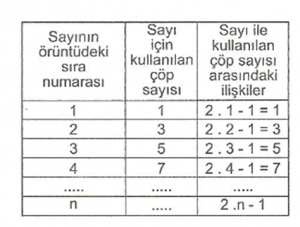 6-sinif-matematik-oruntu-ve-iliskiler-konu-anlatimi-2