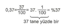 7-sinif-matematik-yuzde-hesaplamalari-1