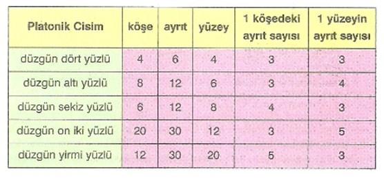 8-sinif-cok-kuplu-yapilar-cok-yuzluler-ve-simetri-konu-anlatimi-5