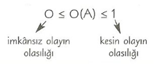 8-sinif-matematik-olasilik-ve-olay-cesitleri-konu-anlatimi-4