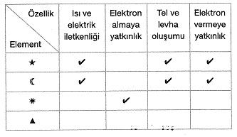 8-sinif-fen-bilimleri-periyodik-sistem-test-21