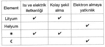 8-sinif-fen-bilimleri-periyodik-sistem-test-7