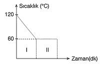 8-sinif-fen-bilimleri-hal-degisimi-ve-isinma-soguma-grafikleri-11