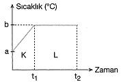 8-sinif-fen-bilimleri-hal-degisimi-ve-isinma-soguma-grafikleri-12