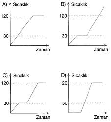 8-sinif-fen-bilimleri-hal-degisimi-ve-isinma-soguma-grafikleri-6