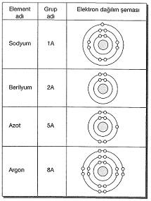 8-sinif-fen-bilimleri-kimyasal-baglar-test-13