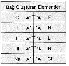 8-sinif-fen-bilimleri-kimyasal-baglar-test-16