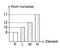 8-sinif-fen-bilimleri-kimyasal-baglar-test-27