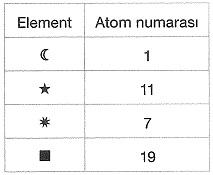 8-sinif-fen-bilimleri-kimyasal-baglar-test-29