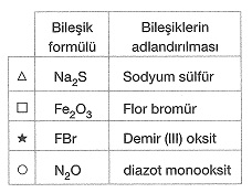 8-sinif-fen-bilimleri-kimyasal-tepkimeler-test-4