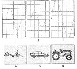 8-sinif-fen-bilimleri-ses-dalgasi-ve-sesin-ozellikleri-3