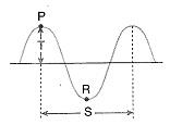 8-sinif-fen-bilimleri-ses-dalgasi-ve-sesin-ozellikleri-5