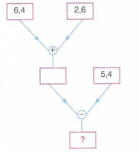 6-sinif-ondalik-gosterimlerle-toplama-cikarma-9-optimized