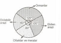 6. Sınıf Matematık ıstatıstıkler ve grafıkler Testlerı 4