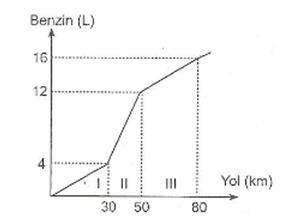 7-sinif-matematik-tablo-ve-grafikler-konu-anlatimi-6