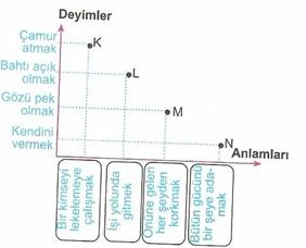 8.Sınıf Turkçe Deyımler Testi Çöz 2
