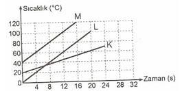 8.Sinif-Fen-ve-Teknoloji-Madde-ve-Isi-Testleri-31-Optimized