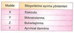 9.sinif-kimya-karisimlar-testleri-1-Optimized