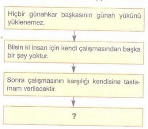 7-sinif-sosyal-bilgiler-din-kulturu-ve-ahlak-bilgisi-testleri-9