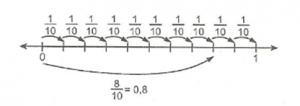 6-sinif-matematik-ondalik-gosterim-konu-anlatimi-3