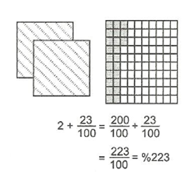 7-sinif-matematik-yuzde-hesaplamalari-3