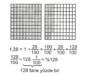 7-sinif-matematik-yuzde-hesaplamalari-8