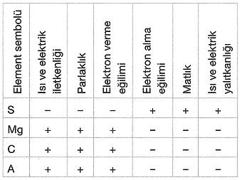 8-sinif-fen-bilimleri-periyodik-sistem-test-8