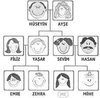 3-sinif-ingilizce-my-family-2-optimized