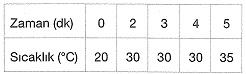 8-sinif-fen-bilimleri-hal-degisimi-ve-isinma-soguma-grafikleri-7