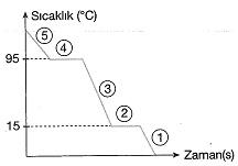 8-sinif-fen-bilimleri-isi-alisverisi-ve-sicaklik-degisimi-32