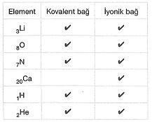 8-sinif-fen-bilimleri-kimyasal-baglar-test-32