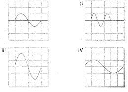 8-sinif-fen-bilimleri-ses-dalgasi-ve-sesin-ozellikleri-19
